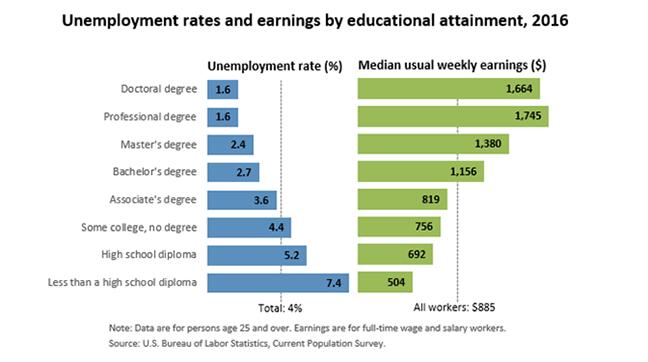 Edu earnings rates